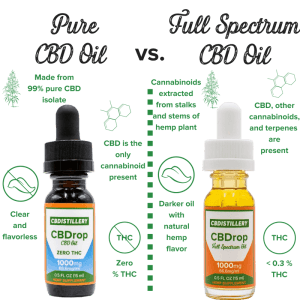 Full Spectrum CBD Oil vs. Isolate ...cheefbotanicals.com