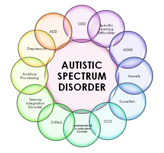 CBD for Autism