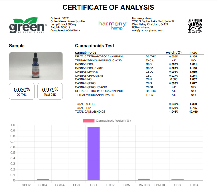 Harmony Hemp Certificate of Analysis