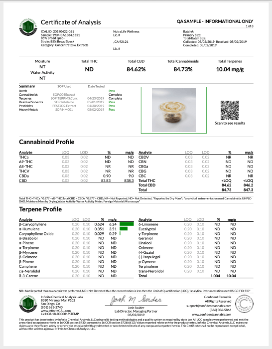 Verma Farms Certificate of Analysis